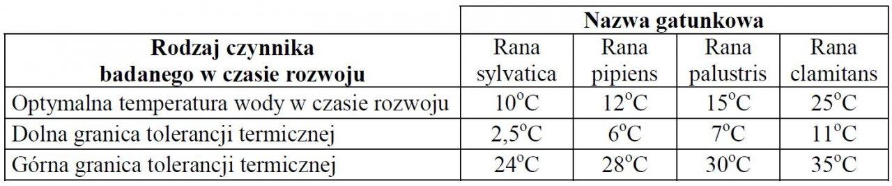Badanie wpływu temperatury na rozwój organizmów.