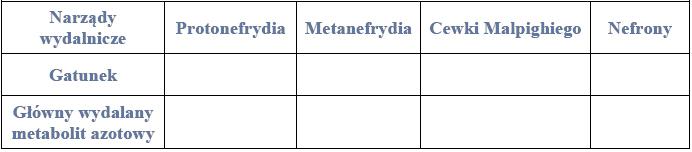 Rodzaje narządów wydalniczych i związków przez nie wydalanych.