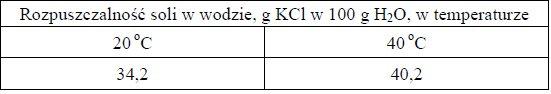 w tabeli przedstawiono rozpuszczalność chlorku potasu kcl w zależności od temperatury