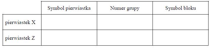 Rozpoznawanie pierwiastka na podstawie konfiguracji elektronów walencyjnych.