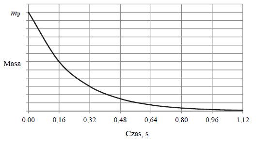 Rozkład promieniotwórczy izotopu polonu 216