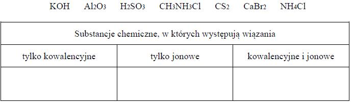Rodzaje wiązań chemicznych w cząsteczkach