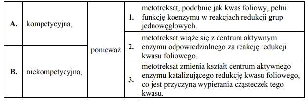 Mechanizm inhibicji kompetecyjnej i niekompetecyjnej.