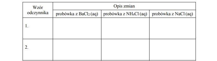 Określenie zawartości probówki zawierającej wodny roztwór NH4Cl
