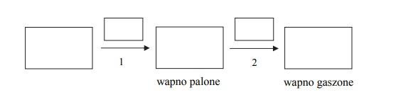 Reakcje wapna palonego i wapna gaszonego.