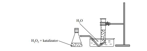 Wpływ katalizatora na energię aktywacji rozkładu nadtlenku wodoru.