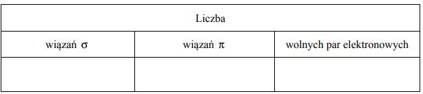Pierwiastki X i Z leżą w czwartym okresie układu okresowego.
