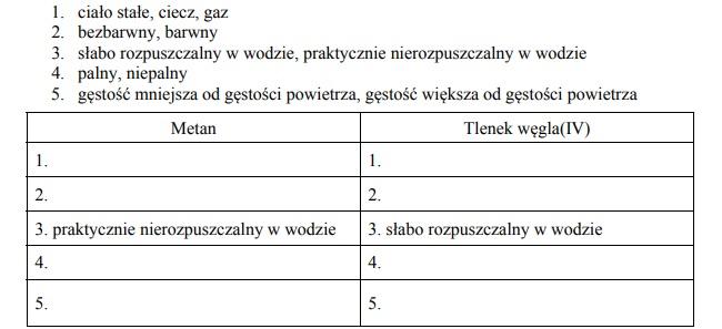 Właściwości chemiczne i fizyczne metanu i tlenku węgla(IV)