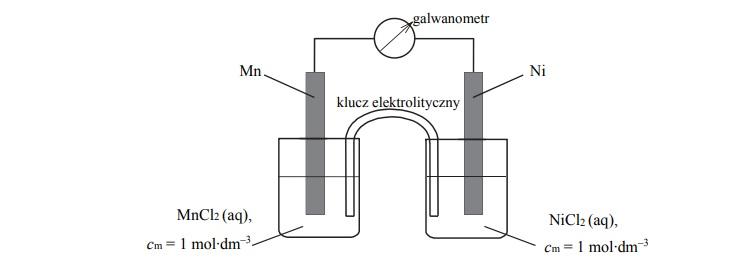 Schemat ogniwa galwaicznego. Obliczanie SEM.