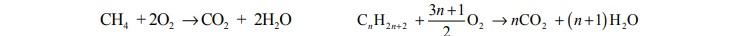 Reakcje spalania węglowodorów. Reakcje całkowitego spalaniametanu oraz dowolnego alkanu.