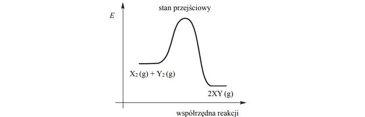 Wpływ ciśnienia i temperatury w warunkach izotemricznych i izobarycznych.
