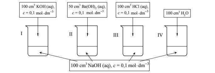 Zmiany pH roztworów po dodaniu różnych związków.