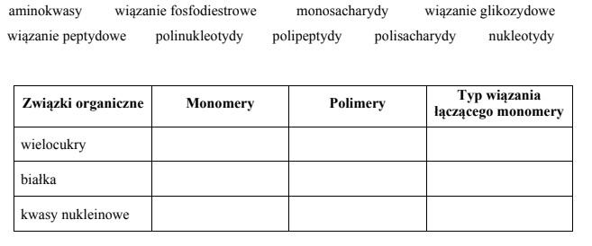 Charakterystyka głównych grup związków organicznych i wiązań chemicznych, które tam występują
