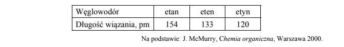 Długość wiązania w pm w węglowodorach (etan, eten, etyn).