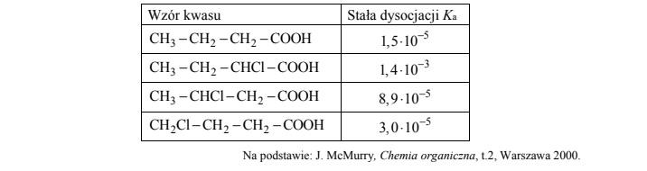 Wartości stałej dysocjacji kwasu butanowego i określanie właściwości.