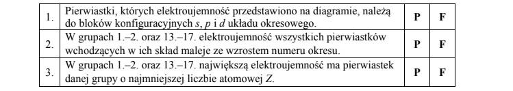 Zmiany elektroujemności w skali Paulinga pierwiastków.