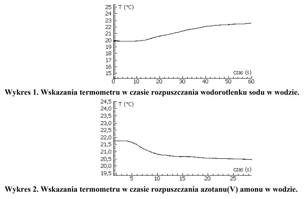 Efekty energetyczne w trakcie rozpuszczania soli i wodorotlenków w wodzie.