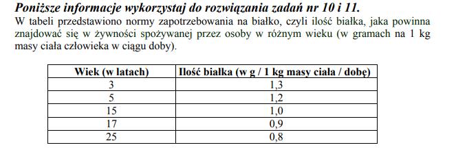 Ilość białka, która powinna znajdować się w żywności spożywanej przez osoby w różnym wieku.
