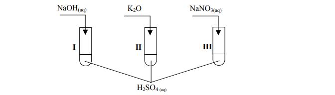 Rekacje zasad, tlenków i soli z mocnym kwasem siarkowym (VI)