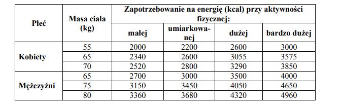 Porównanie zapotrzebowania kobiet i mężczyzn na energię.
