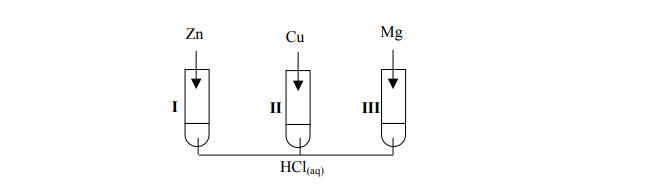 Porównanie właściwości cynku, miedzi i magnezu.