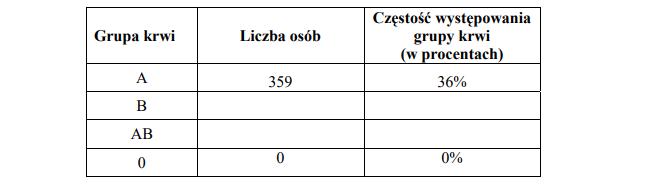 Częstość występowania grup krwi.