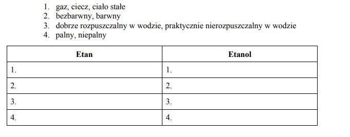 Porównanie właściwości chemicznych i fizycznych