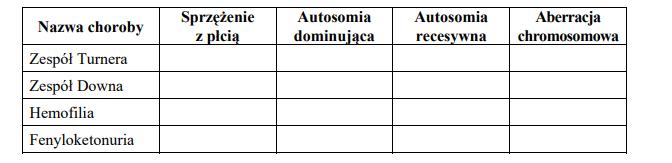 Genetyczne podłoże Zespołu Downa, Turnera, hemofilii i fenyloketonurii