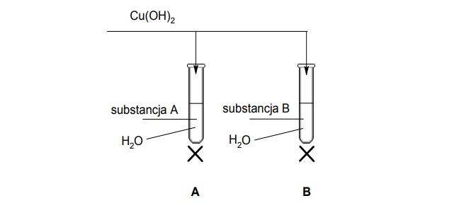 Doświadczalne odróżnienie glukozy od glicerolu