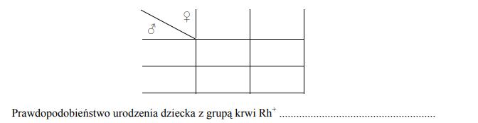 Dziedziczenie czynnika Rh, cechy jednogenowe, cechy autosomalne.