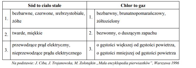 Właściwości sodu i chloru w temperaturze