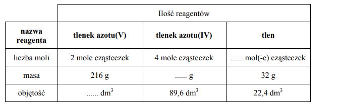 Ilości reagentów rozkładu tlenku azotu (V)
