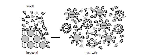Schemat procesu rozpuszczania w wodzie