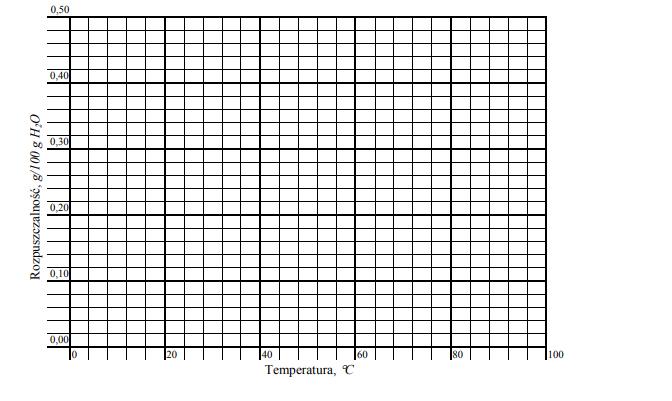 Wykres rozpuszczalności wodorotlenku wapnia i jodku ołowiu (II)