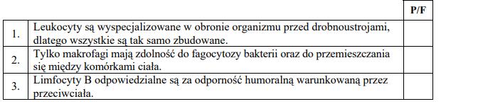 Rola limfocytów oraz makrofagów w organizmie człowieka.