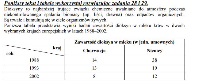 Wykres zmian zawartości dioksyn w mleku w Chorwacji i Niemczech.