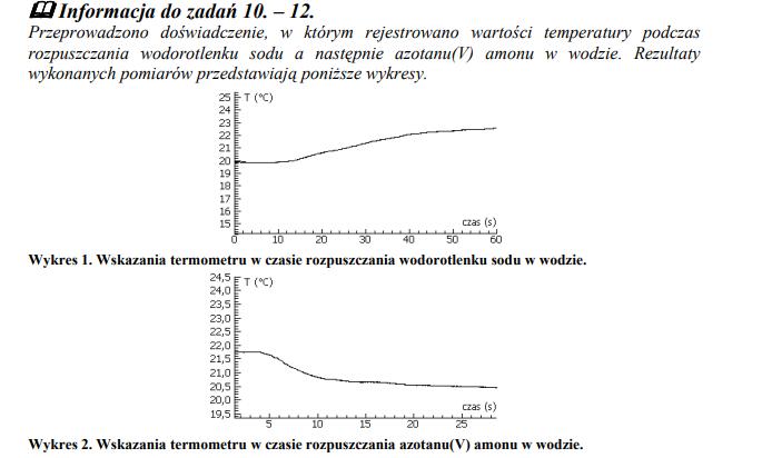 Pomiary temperatury w trakcie rozpuszczania wodorotlenku sodu.