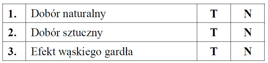 Obliczanie częstości występowania allelu w populacji.