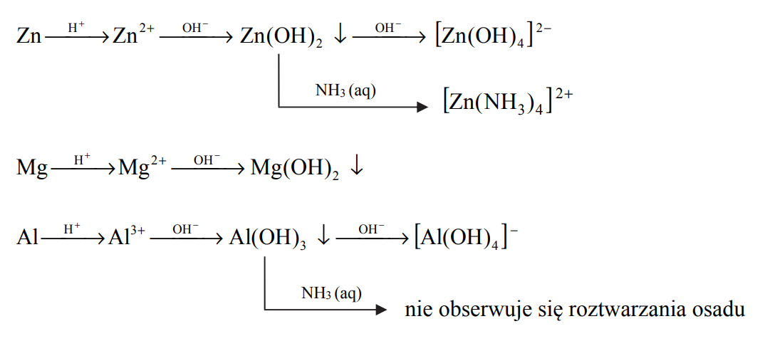 Równanie reakcji glinu z kwasem solnym.