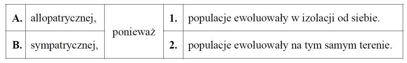 Typy specjacji populacji. Sympatryczna i allopatryczna.