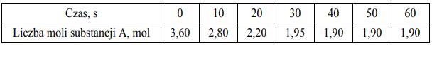 W zamkniętym reaktorze o pojemności 1 dm3 znajdowały się gazowe substancje A i B…