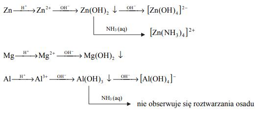 W kolbach oznaczonych numerami I, II i III umieszczono w przypadkowej kolejności próbki cynku, magnezu i glinu.