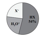 Oblicz stopień dysocjacji kwasu HX w tym roztworze.