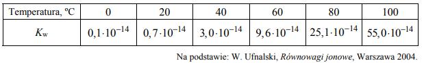 W czystej wodzie ustala się stan równowagi reakcji autoprotolizy, która zachodzi zgodniez równaniem: