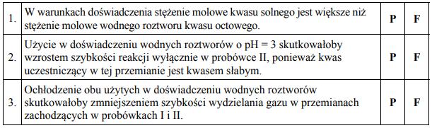 Przeprowadzono doświadczenie, w którym do probówki I wlano kwas solnyo pH = 2, a do probówki II – wodny roztwór kwasu octowego (etanowego) o pH = 2.