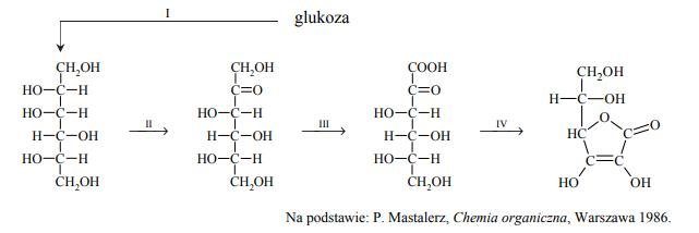 Kwas L-askorbinowy, zwany witaminą C, może być otrzymywany z glukozyw czteroetapowym procesie (I, II, III i IV) zgodnie z poniższym schematem.