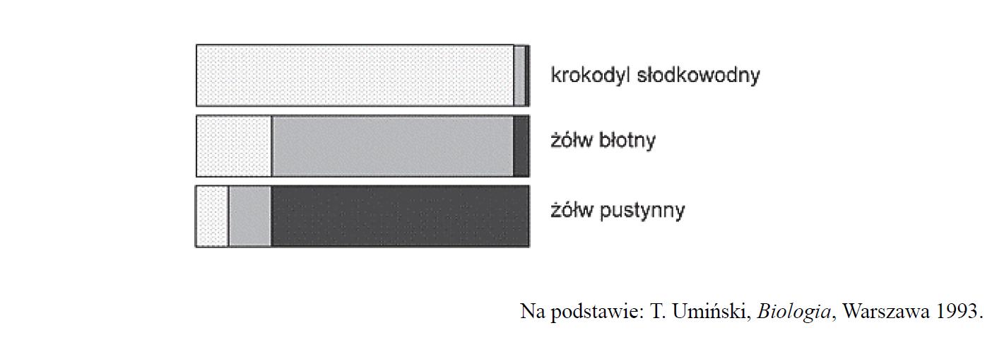 Procentowa zawartość trzech głównych azotowych produktów przemiany materii w moczu wydalanym przez gady.
