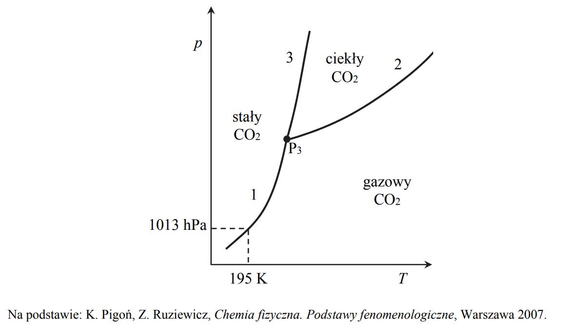 Diagram fazowy tlenku węgla(IV).