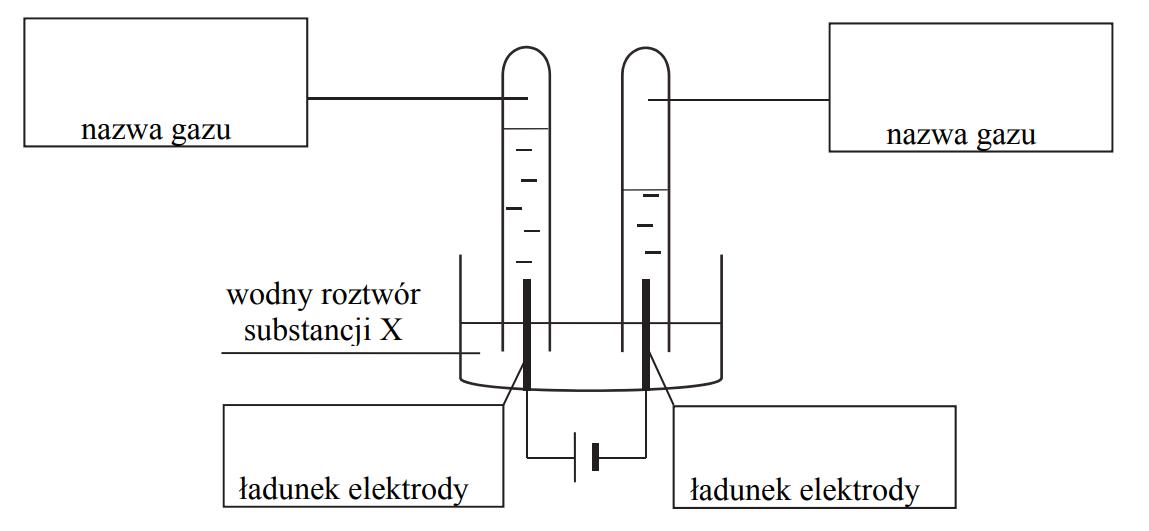 Elektroliza wodnego roztworu.