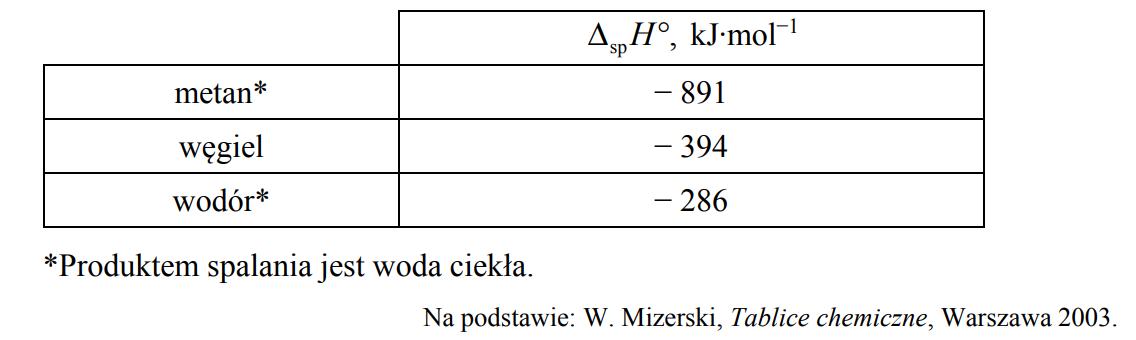 Standardowa entalpia metanalu.